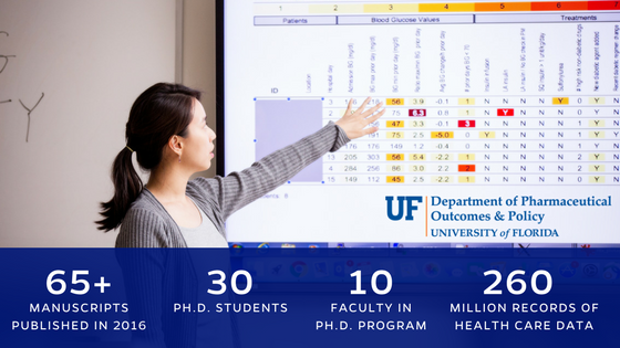 65 plus published manuscripts in 2016, 30 Ph.D. students, 10 faculty in Ph.D. program, 260 million records of health care data